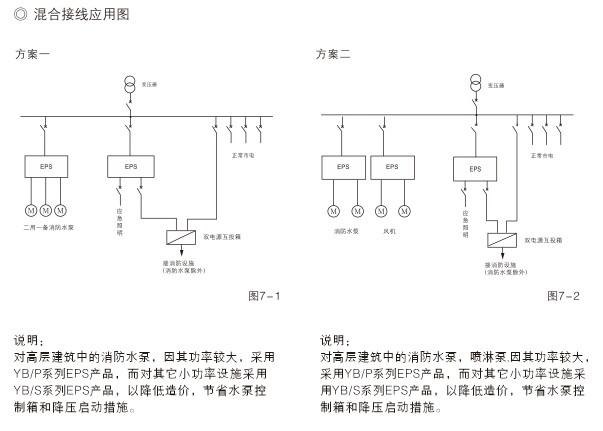 ybp系列动力型应急电源
